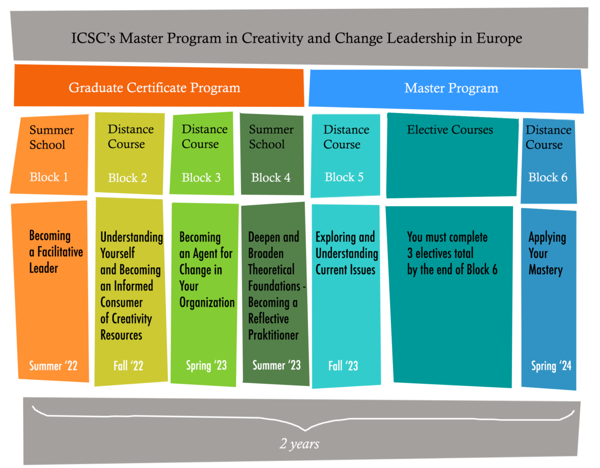 Master Program in Creativity and Change Leadership - School of Creative Thinking