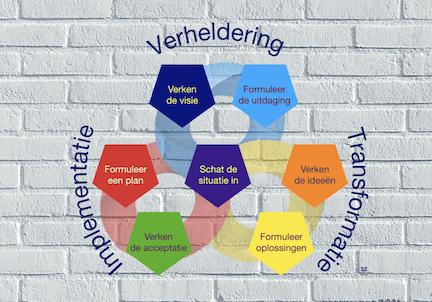 School of Creative Thinking-Methoden en modellen-CPS model