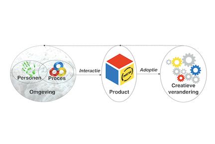 School of Creative Thinking -Methoden en modellen-Systeemmodel Creatieve Verandering